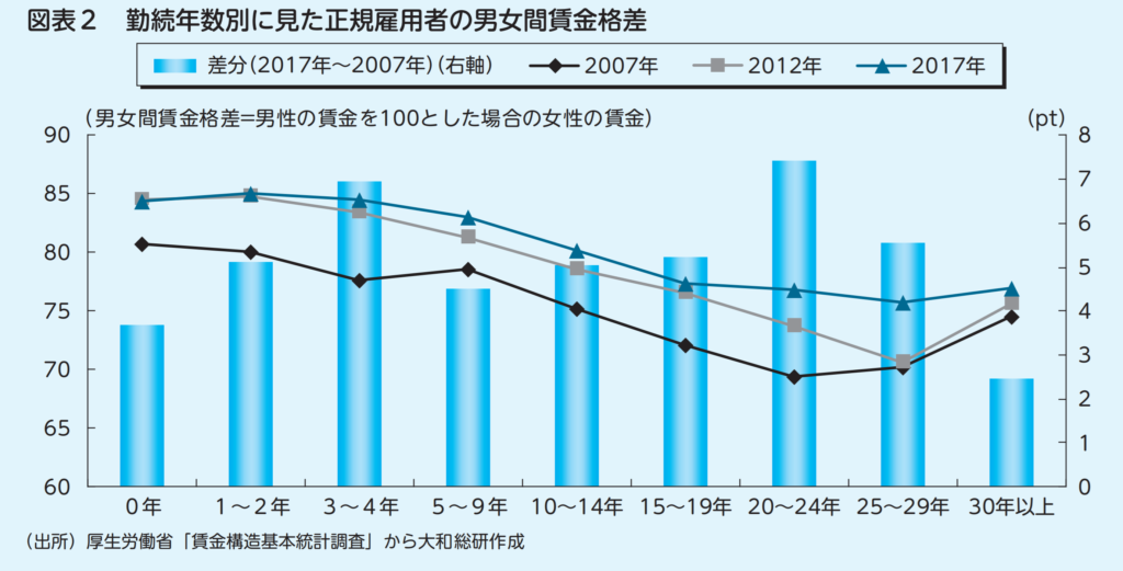 勤続年数別に見た正規雇用者の男女間賃金格差『大和総研調査季報』 2018年秋季号(Vol.32)