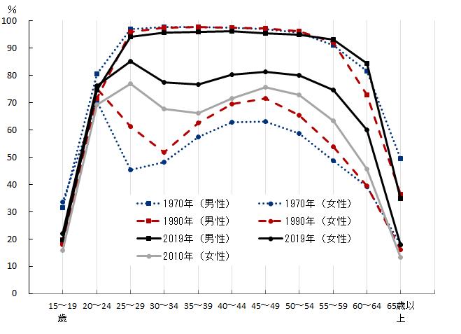 独立行政法人労働政策研究・研修機構_年齢階級別労働力率