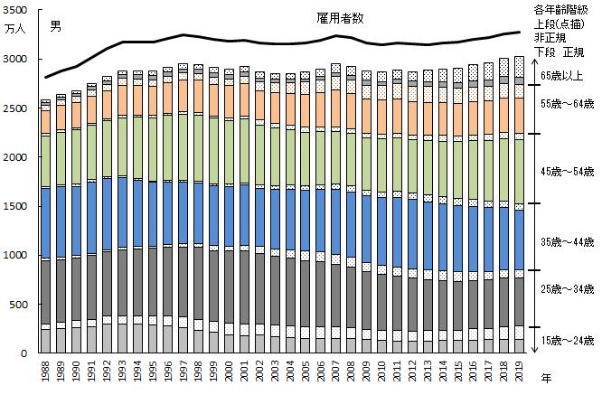 各年齢階級における正規、非正規の内訳 男性 1988年~2019年