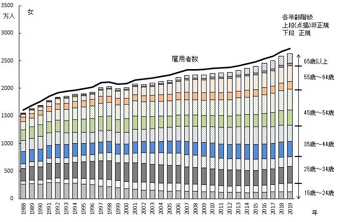 各年齢階級における正規、非正規の内訳 女性 1988年~2019年